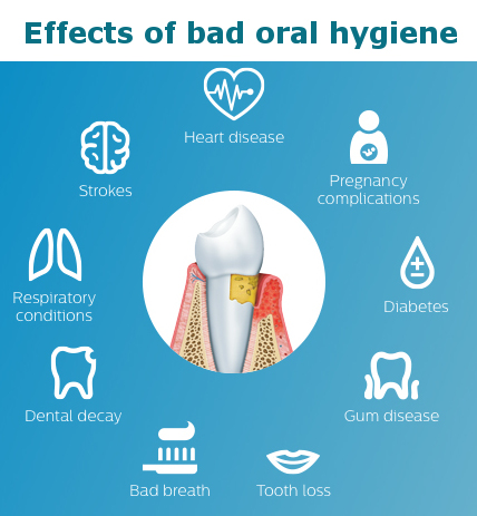 Effects of bad oral hygiene